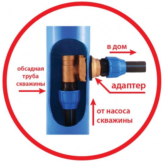 Применение скважинного адаптера