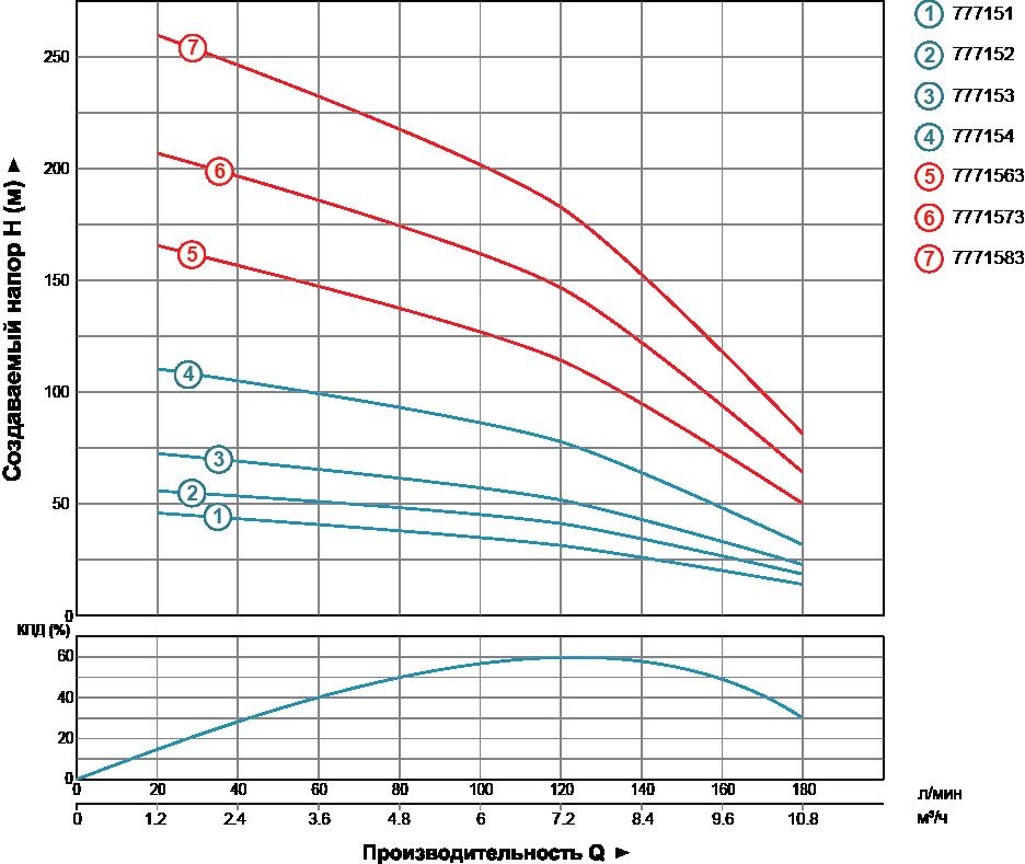 График производительности насосов для воды